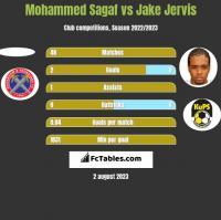 Mohammed Sagaf vs Jake Jervis h2h player stats