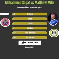 Mohammed Sagaf vs Matthew Mills h2h player stats