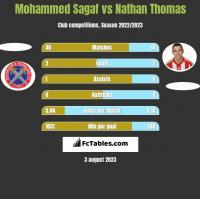 Mohammed Sagaf vs Nathan Thomas h2h player stats