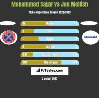 Mohammed Sagaf vs Jon Mellish h2h player stats