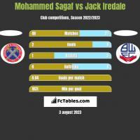 Mohammed Sagaf vs Jack Iredale h2h player stats