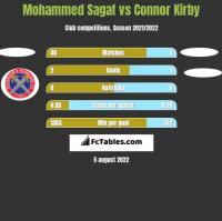 Mohammed Sagaf vs Connor Kirby h2h player stats