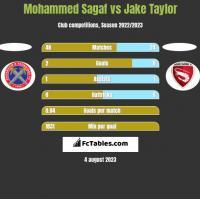 Mohammed Sagaf vs Jake Taylor h2h player stats