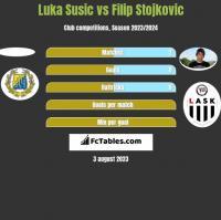 Luka Susic vs Filip Stojkovic h2h player stats