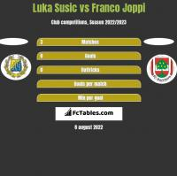 Luka Susic vs Franco Joppi h2h player stats