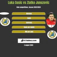 Luka Susic vs Zlatko Junuzovic h2h player stats