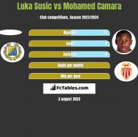 Luka Susic vs Mohamed Camara h2h player stats
