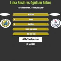 Luka Susic vs Ogulcan Beker h2h player stats
