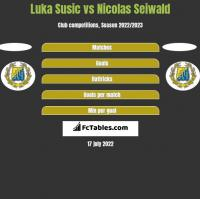 Luka Susic vs Nicolas Seiwald h2h player stats