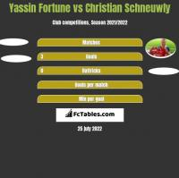 Yassin Fortune vs Christian Schneuwly h2h player stats