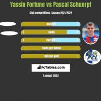 Yassin Fortune vs Pascal Schuerpf h2h player stats