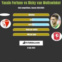 Yassin Fortune vs Ricky van Wolfswinkel h2h player stats