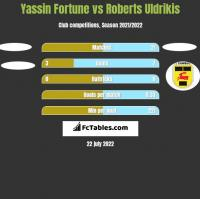 Yassin Fortune vs Roberts Uldrikis h2h player stats