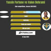 Yassin Fortune vs Valon Behrami h2h player stats