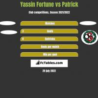 Yassin Fortune vs Patrick h2h player stats