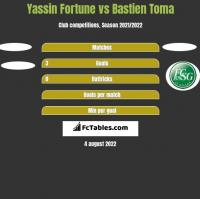 Yassin Fortune vs Bastien Toma h2h player stats