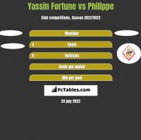 Yassin Fortune vs Philippe h2h player stats