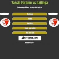 Yassin Fortune vs Itaitinga h2h player stats