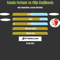 Yassin Fortune vs Filip Stojilkovic h2h player stats