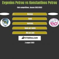 Evgenios Petrou vs Konstantinos Petrou h2h player stats