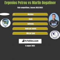 Evgenios Petrou vs Martin Bogatinov h2h player stats