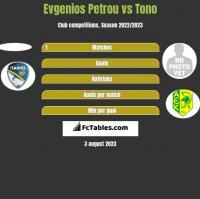 Evgenios Petrou vs Tono h2h player stats