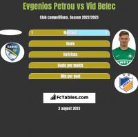 Evgenios Petrou vs Vid Belec h2h player stats