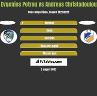 Evgenios Petrou vs Andreas Christodoulou h2h player stats