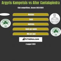 Argyris Kampetsis vs Aitor Cantalapiedra h2h player stats