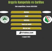 Argyris Kampetsis vs Carlitos h2h player stats