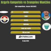 Argyris Kampetsis vs Evangelos Mantzios h2h player stats