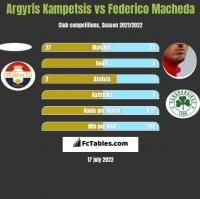 Argyris Kampetsis vs Federico Macheda h2h player stats