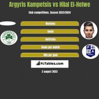 Argyris Kampetsis vs Hilal El-Helwe h2h player stats