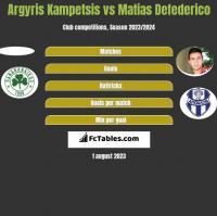 Argyris Kampetsis vs Matias Defederico h2h player stats