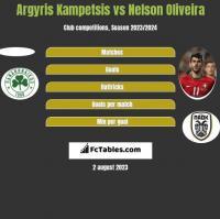 Argyris Kampetsis vs Nelson Oliveira h2h player stats
