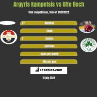Argyris Kampetsis vs Uffe Bech h2h player stats