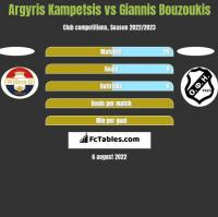 Argyris Kampetsis vs Giannis Bouzoukis h2h player stats