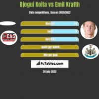Djegui Koita vs Emil Krafth h2h player stats