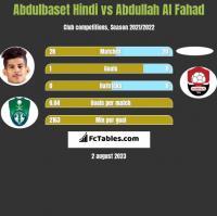 Abdulbaset Hindi vs Abdullah Al Fahad h2h player stats
