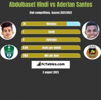 Abdulbaset Hindi vs Aderlan Santos h2h player stats