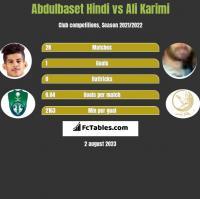 Abdulbaset Hindi vs Ali Karimi h2h player stats