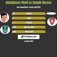 Abdulbaset Hindi vs Awadh Khrees h2h player stats