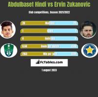 Abdulbaset Hindi vs Ervin Zukanovic h2h player stats