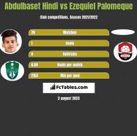 Abdulbaset Hindi vs Ezequiel Palomeque h2h player stats