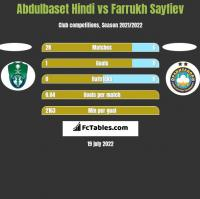 Abdulbaset Hindi vs Farrukh Sayfiev h2h player stats