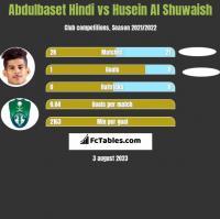 Abdulbaset Hindi vs Husein Al Shuwaish h2h player stats