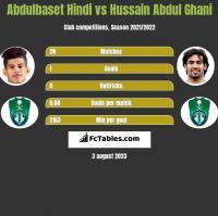 Abdulbaset Hindi vs Hussain Abdul Ghani h2h player stats