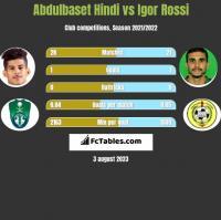 Abdulbaset Hindi vs Igor Rossi h2h player stats