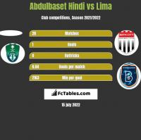 Abdulbaset Hindi vs Lima h2h player stats