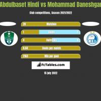 Abdulbaset Hindi vs Mohammad Daneshgar h2h player stats